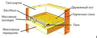 BestIzol - Floor Thermal Insulation with Wooden Flooring