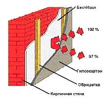 BestIzol - Outside Wall Thermal Insulation